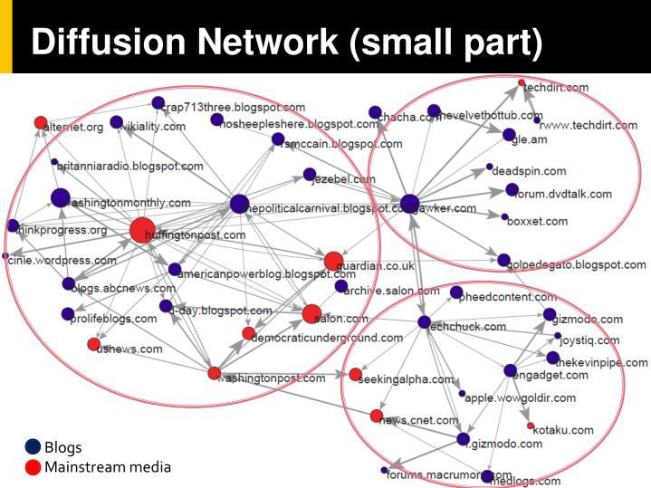 Diffusion Network (small part)