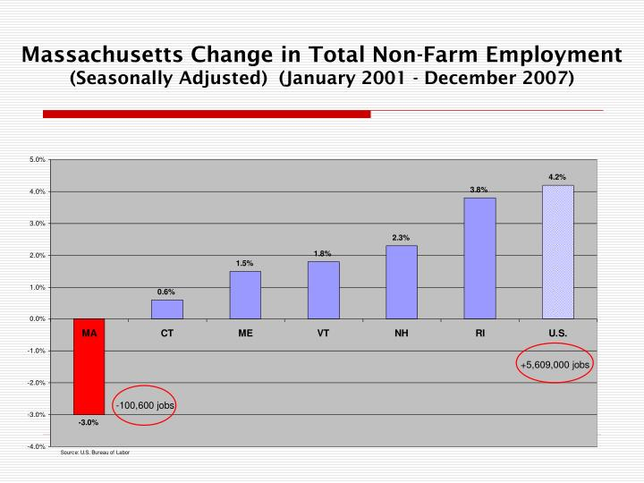 Massachusetts Change in Total Non-Farm Employment