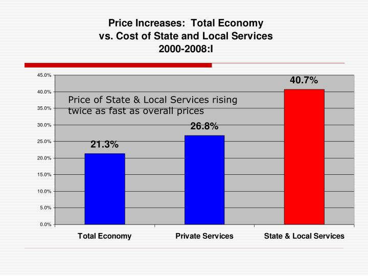 Price of State & Local Services rising