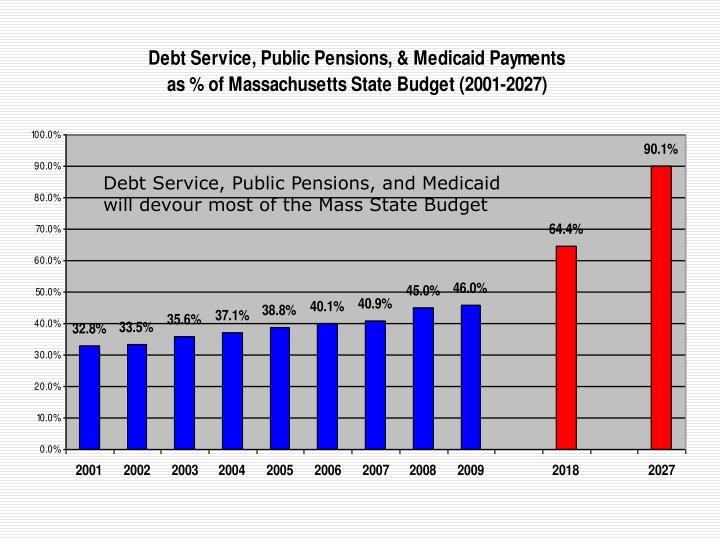 Debt Service, Public Pensions, and Medicaid