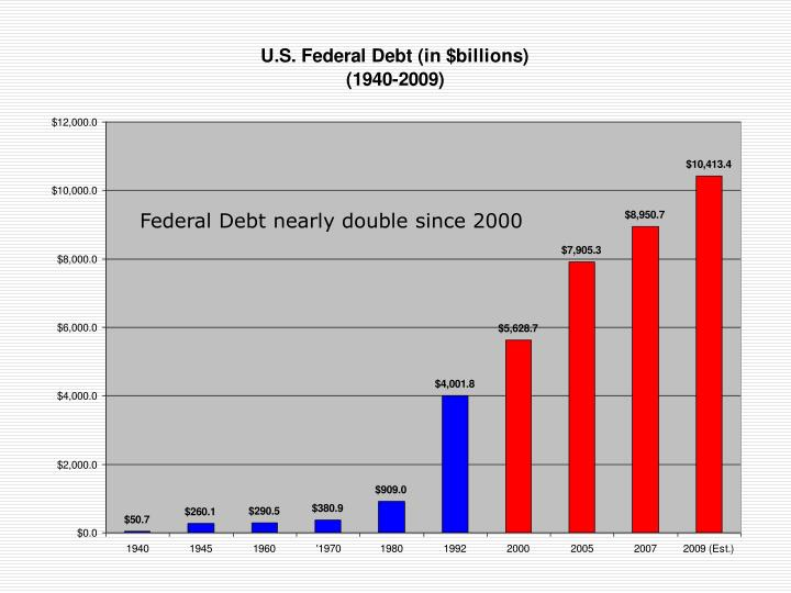 Federal Debt nearly double since 2000