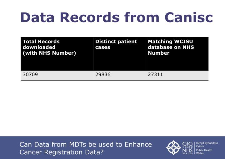 Data Records from Canisc