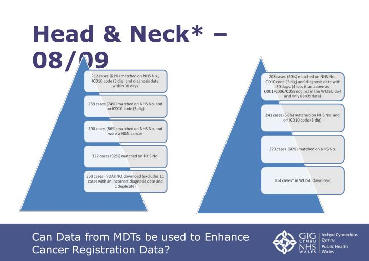 Head & Neck* – 08/09