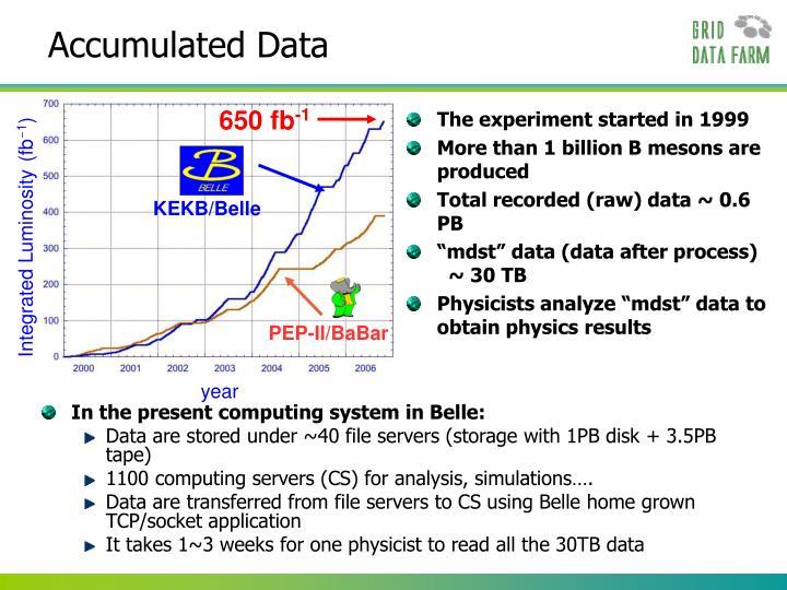 Accumulated Data