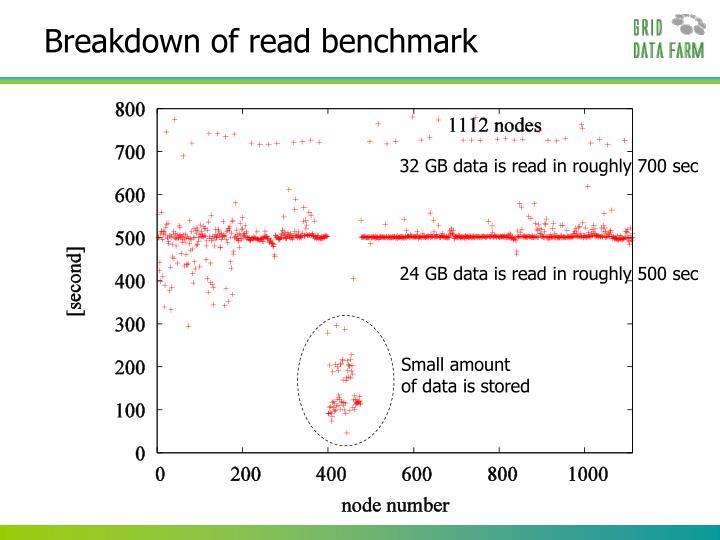 Breakdown of read benchmark