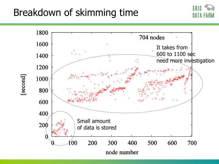 Breakdown of skimming time