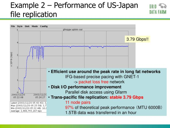 Example 2 – Performance of US-Japan file replication