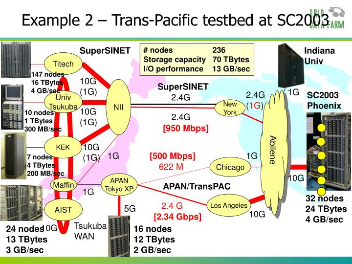 Example 2 – Trans-Pacific testbed at SC2003