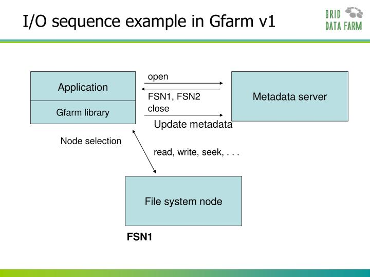 I/O sequence example in Gfarm v1