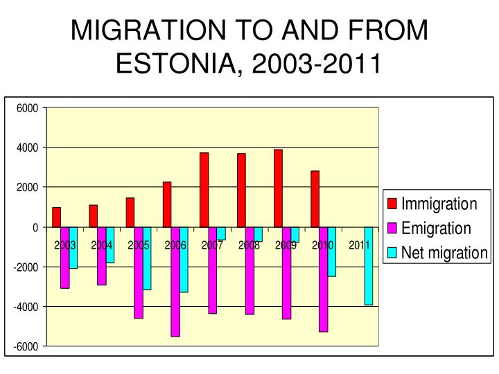 MIGRATION TO AND FROM ESTONIA, 2003-2011