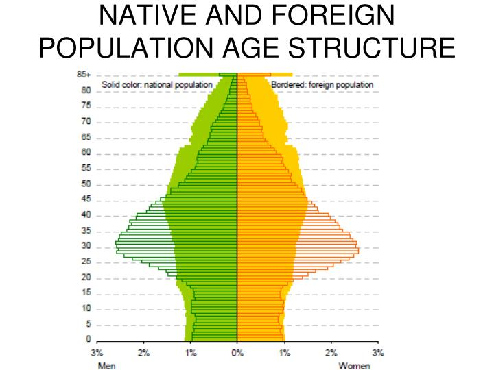 NATIVE AND FOREIGN POPULATION AGE STRUCTURE