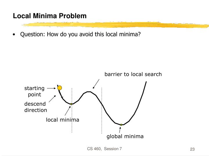 Local Minima Problem