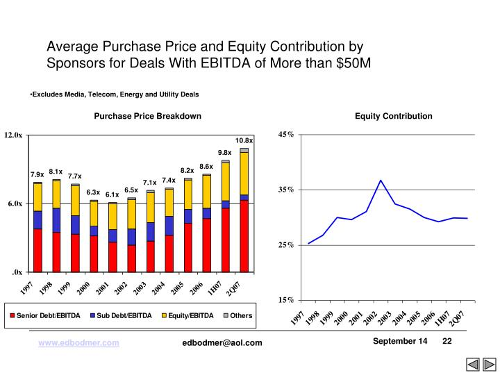 Average Purchase Price and Equity Contribution by Sponsors for Deals With EBITDA of More than $50M