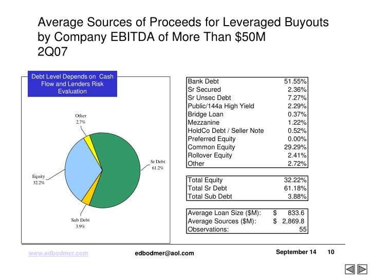 Average Sources of Proceeds for Leveraged Buyouts