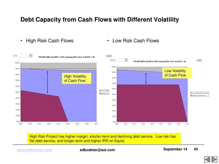 High Risk Cash Flows
