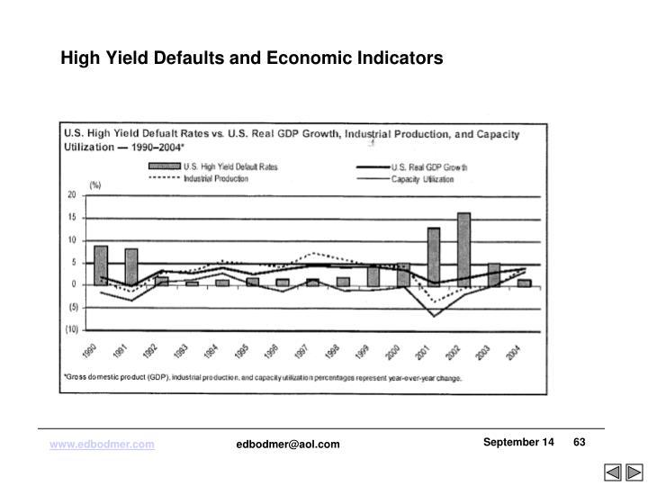 High Yield Defaults and Economic Indicators
