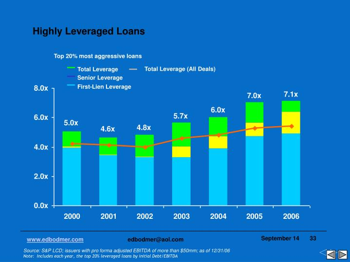 Highly Leveraged Loans