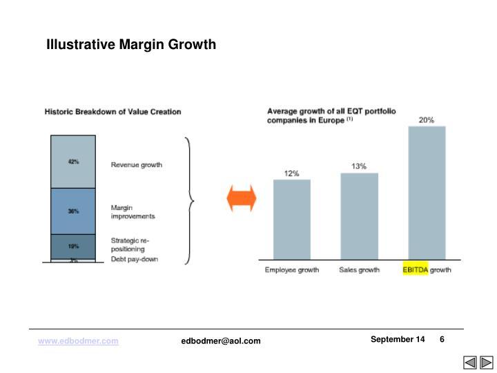 Illustrative Margin Growth