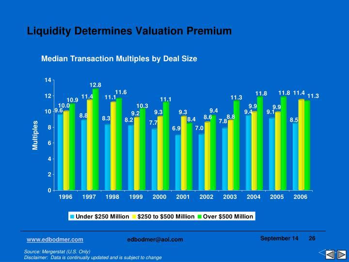Liquidity Determines Valuation Premium