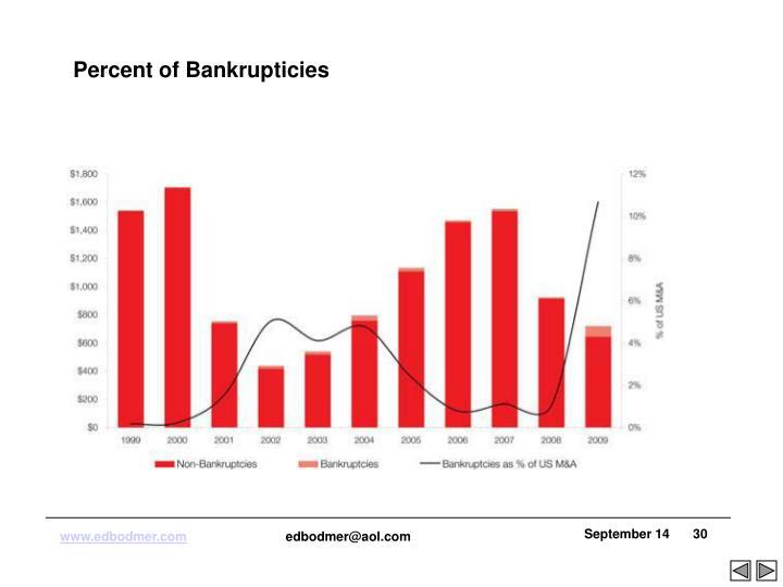 Percent of Bankrupticies