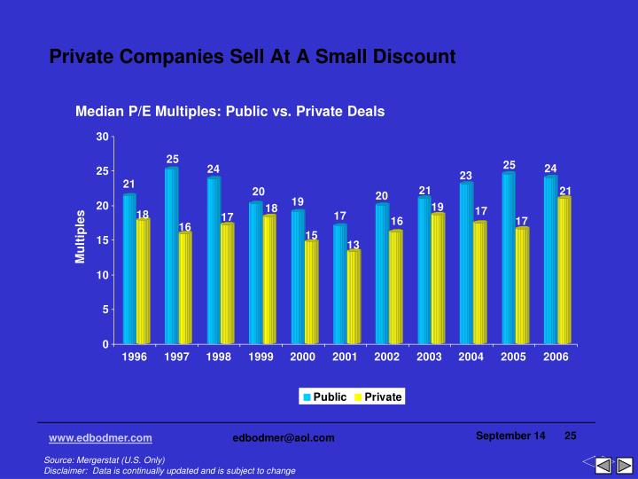 Private Companies Sell At A Small Discount