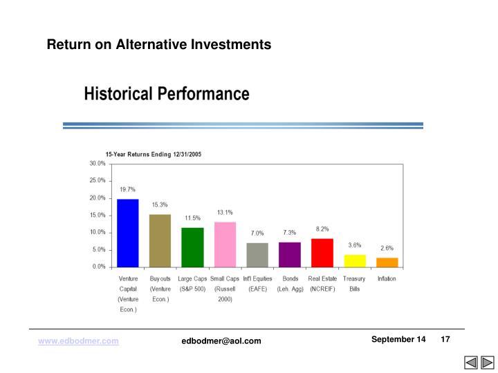 Return on Alternative Investments