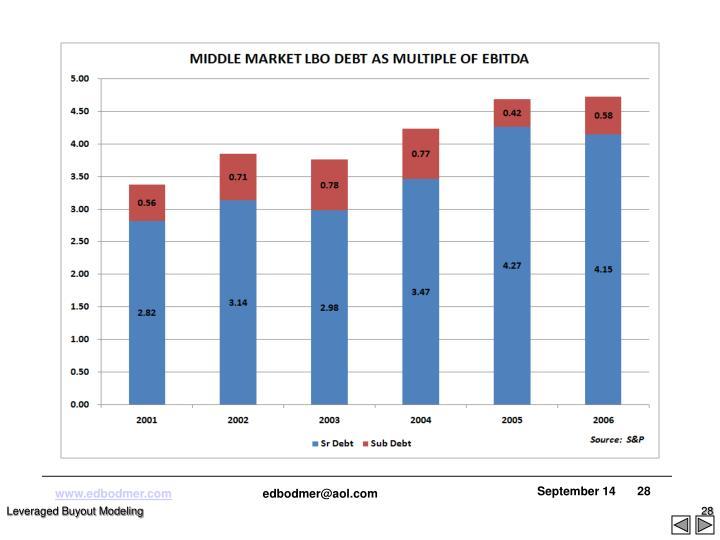 Leveraged Buyout Modeling