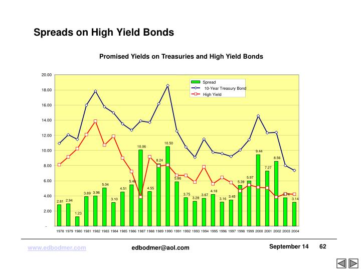 Promised Yields on Treasuries and High Yield Bonds