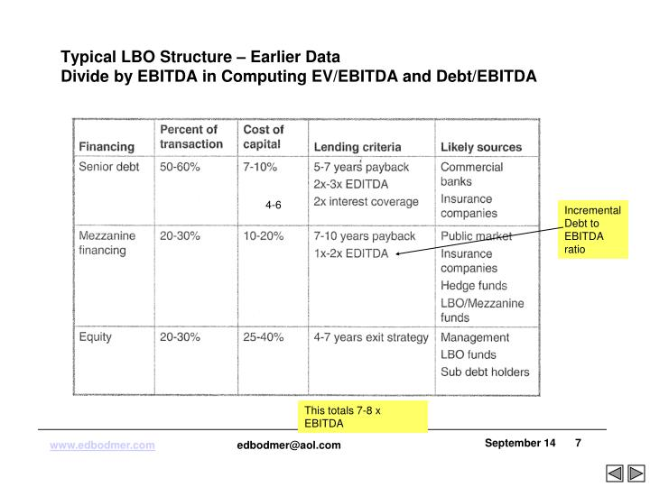 Typical LBO Structure – Earlier Data