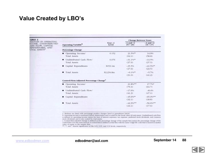 Value Created by LBO's