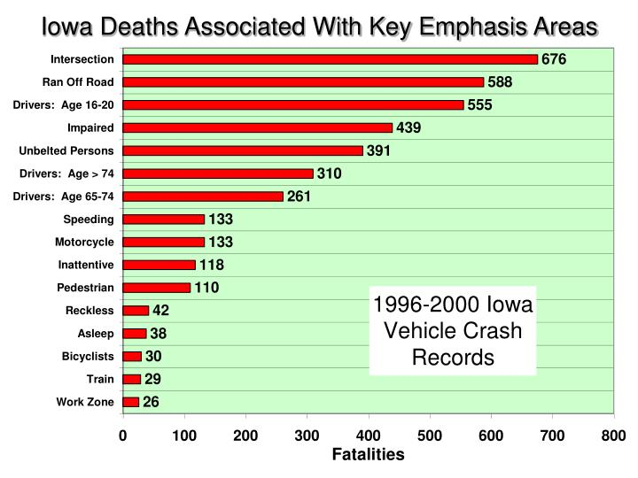 Iowa Deaths Associated With Key Emphasis Areas
