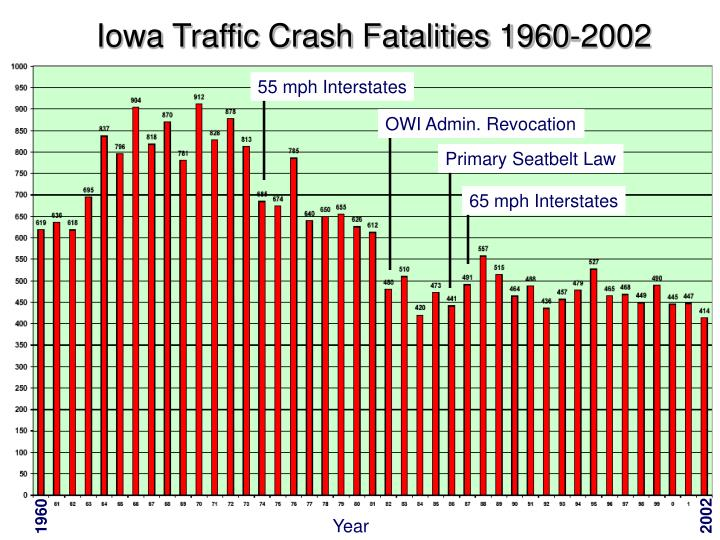 Iowa Traffic Crash Fatalities 1960-2002