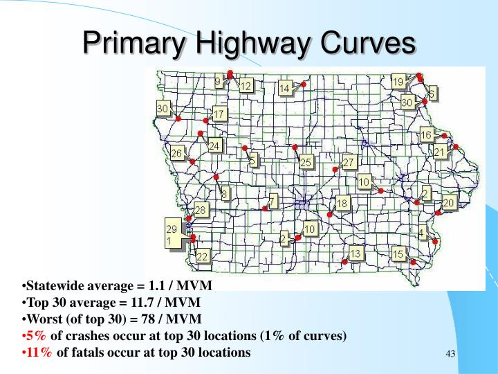 Primary Highway Curves