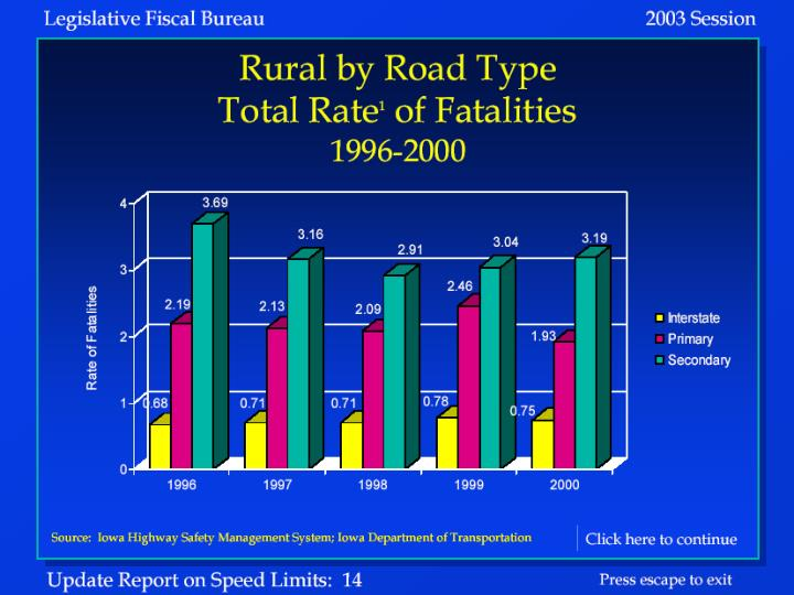 Rural Fatality Rates by Road Type