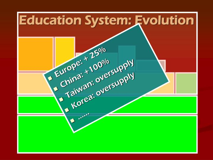 Education System: Evolution