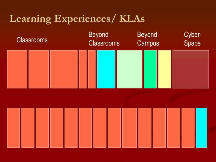 Learning Experiences/ KLAs
