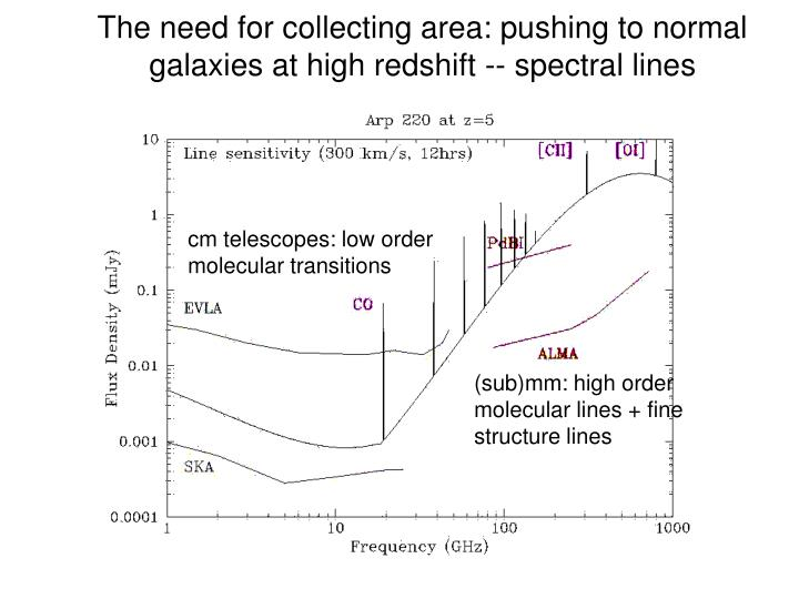 The need for collecting area: pushing to normal galaxies at high redshift -- spectral lines