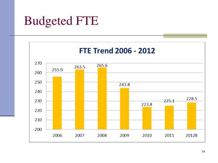 Budgeted FTE