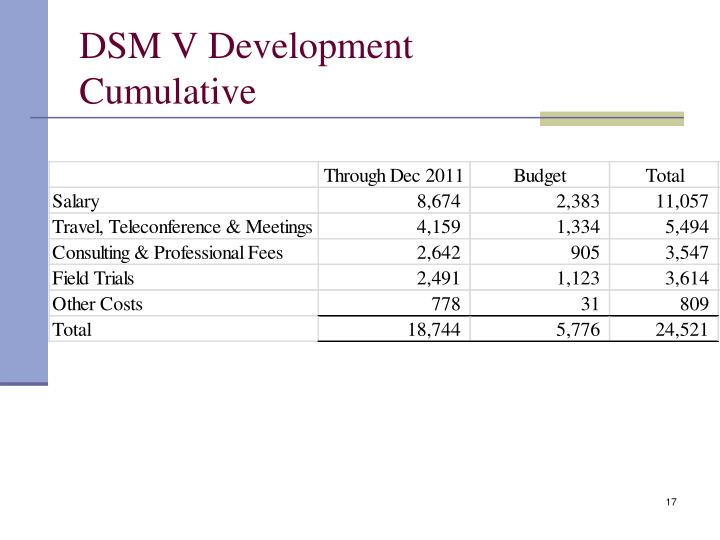 DSM V Development