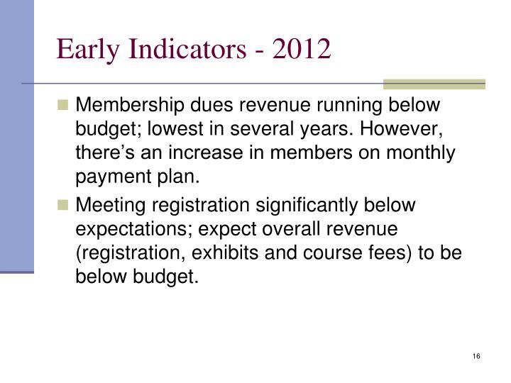 Early Indicators - 2012