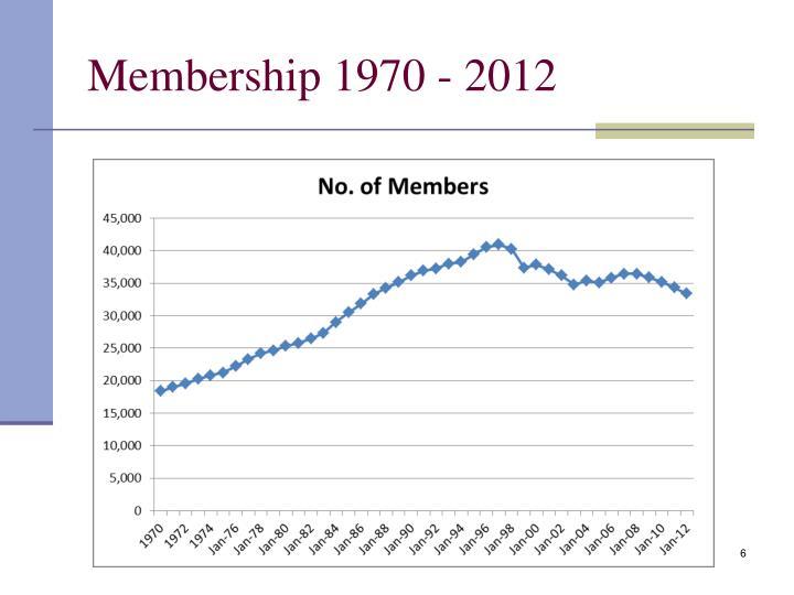 Membership 1970 - 2012