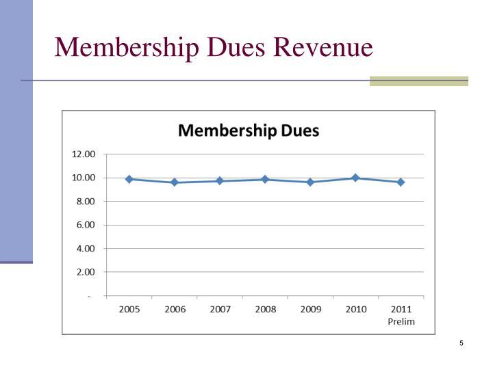 Membership Dues Revenue
