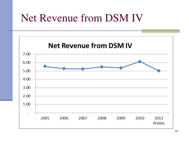 Net Revenue from DSM IV