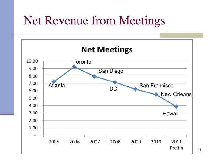 Net Revenue from Meetings