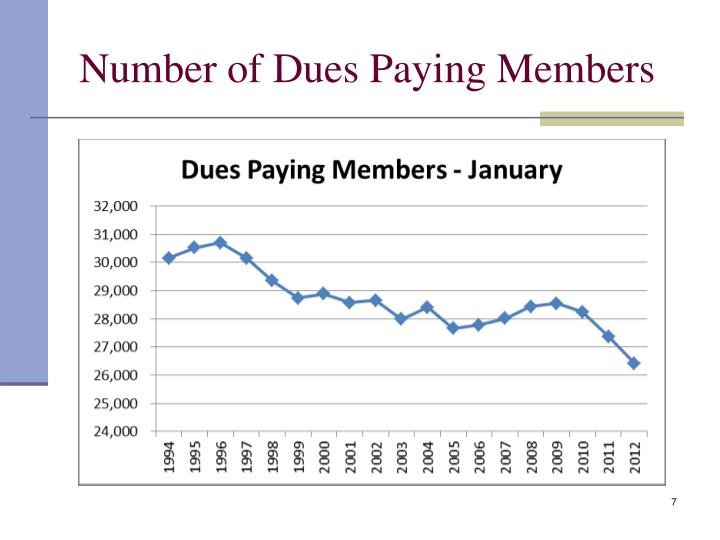 Number of Dues Paying Members
