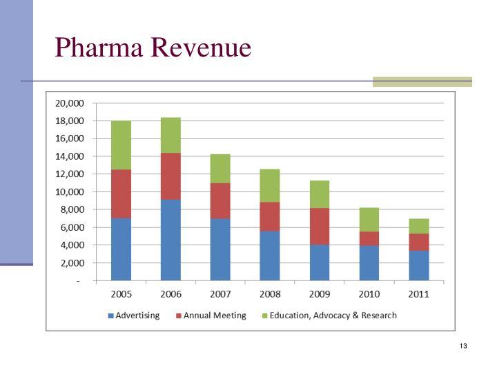 Pharma Revenue