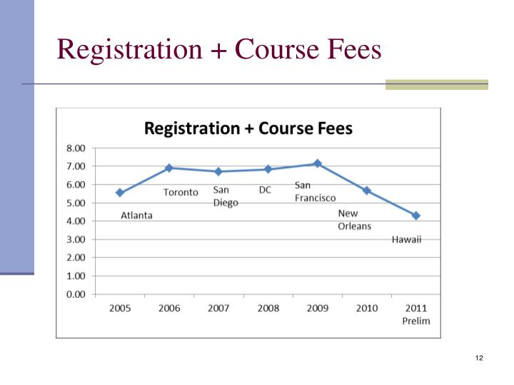Registration + Course Fees