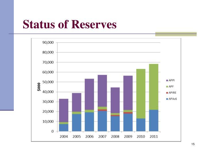 Status of Reserves