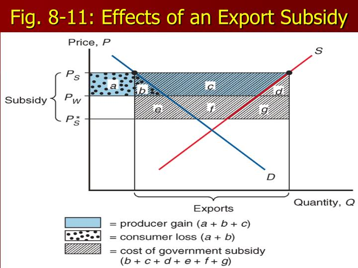 Fig. 8-11: Effects of an Export Subsidy