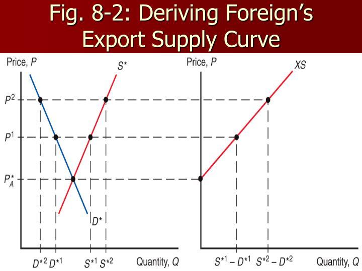 Fig. 8-2: Deriving